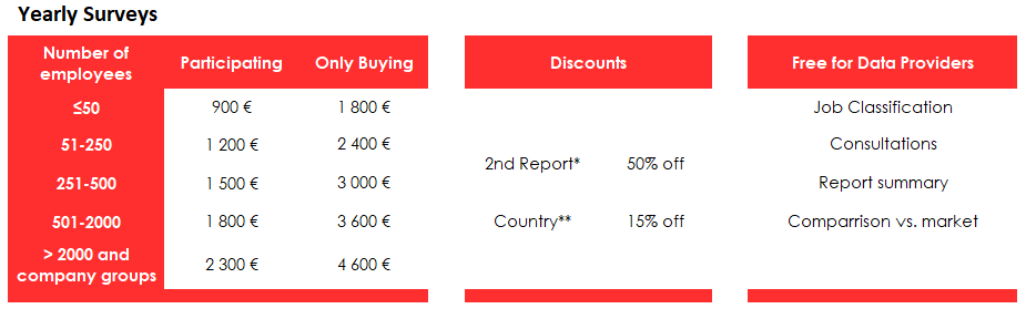 The table of prices for surveys
